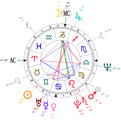 Astrological Birth Charts for Celebrities and Famous People